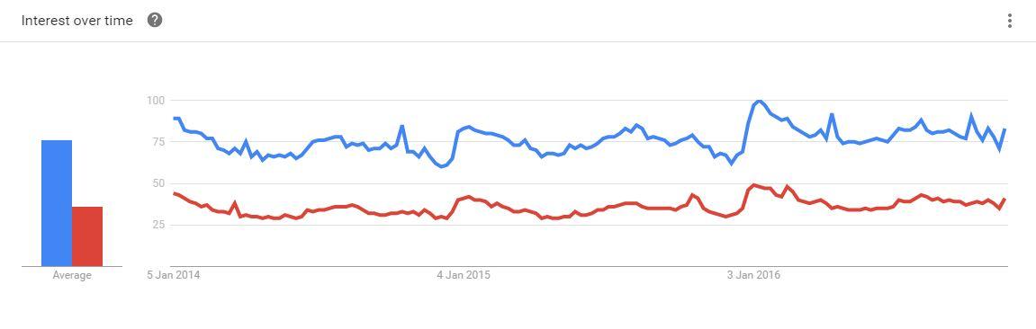 tf-vs-gc-google-trends