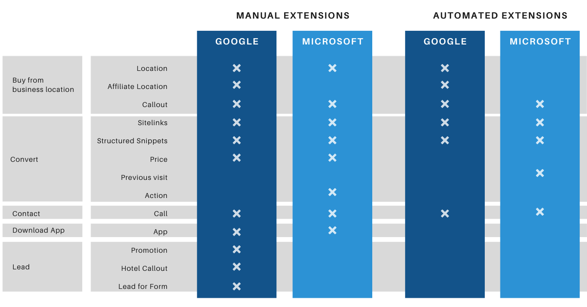 Extension Types available