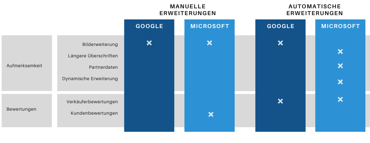 Extensions in Google und Microsoft 2